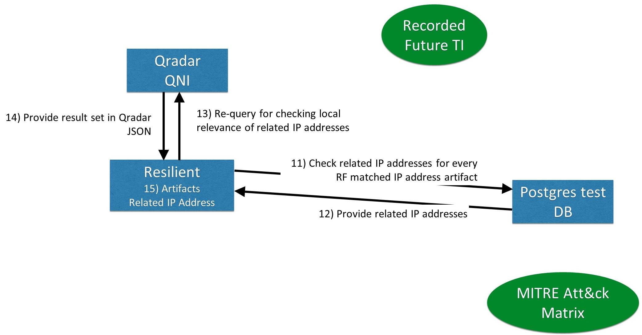 Implementation – Related IP Addresses – steps 11-15